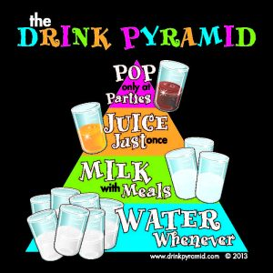The Drink Pyramid: A New Teaching Tool for Kids' Oral Health