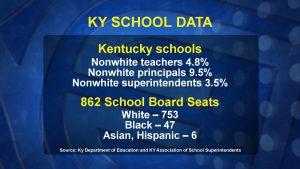 Data measuring the racial composition of Kentucky's teachers.