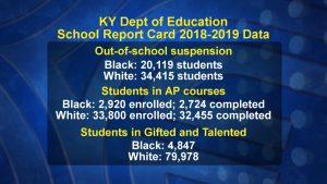 Data measuring racial disparities in suspension and AP class makeup in Kentucky schools.